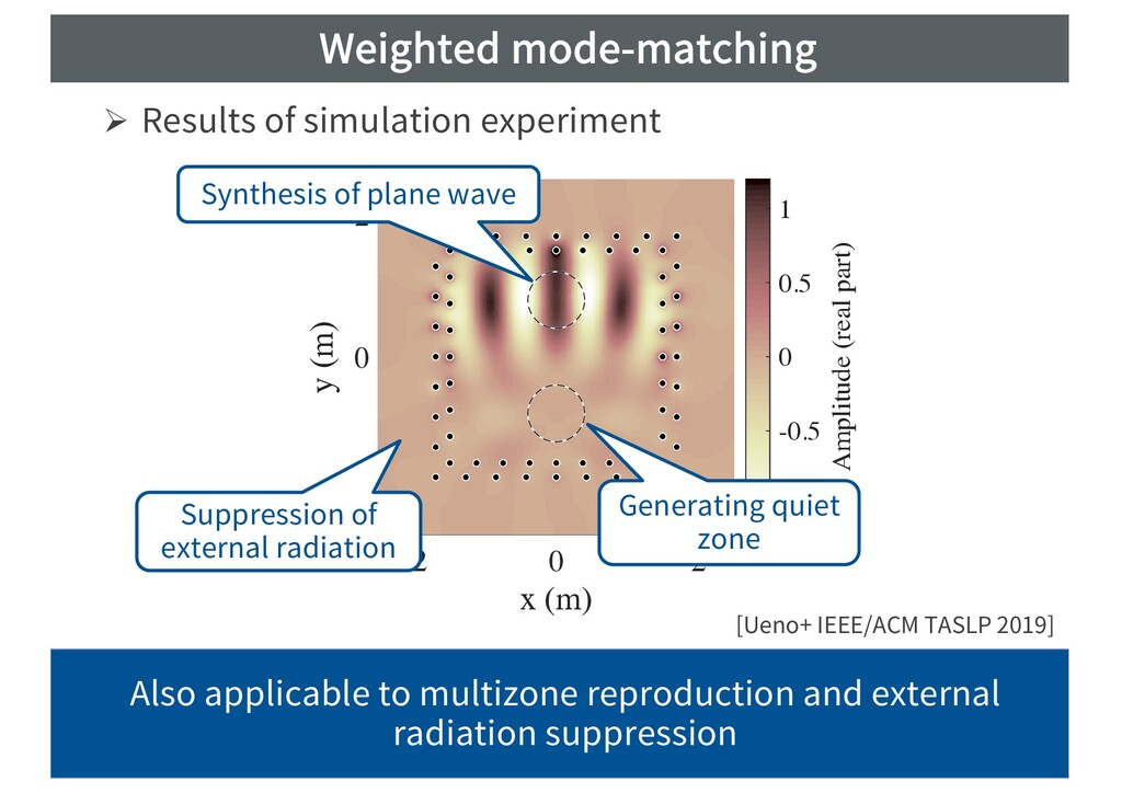 Weighted mode-matching Ø Results of simulation ...