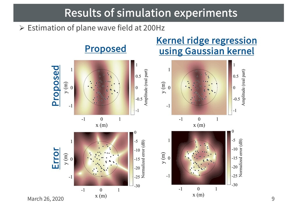 Results of simulation experiments March 26, 202...