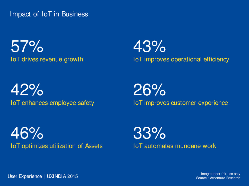 Impact of IoT in Business 57% IoT drives revenu...