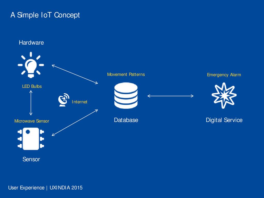 A Simple IoT Concept Hardware LED Bulbs Microwa...