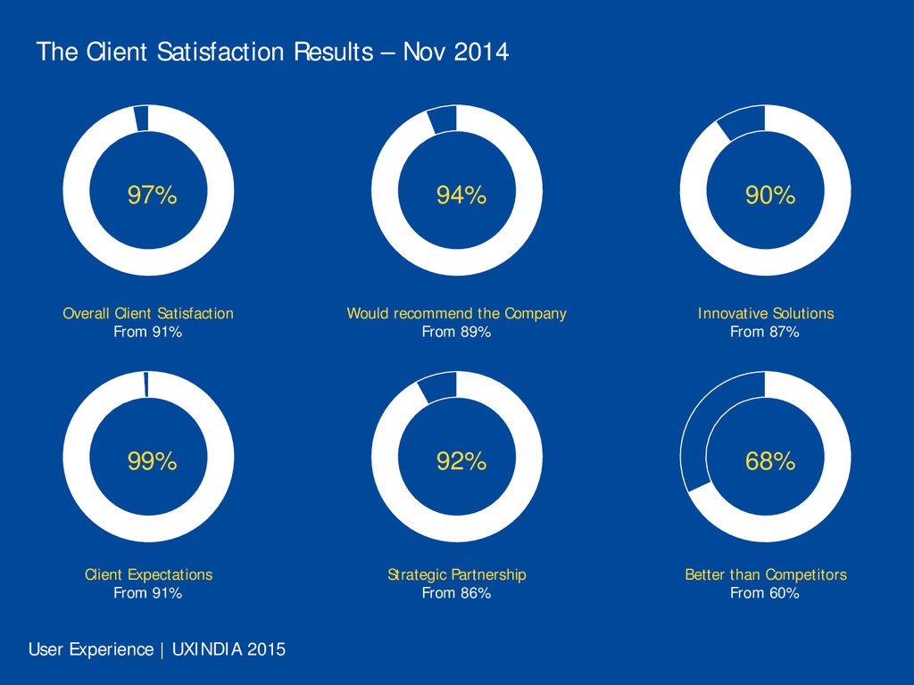 The Client Satisfaction Results – Nov 2014 97% ...