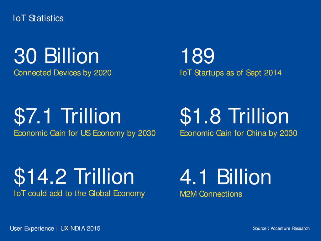 IoT Statistics 30 Billion Connected Devices by ...