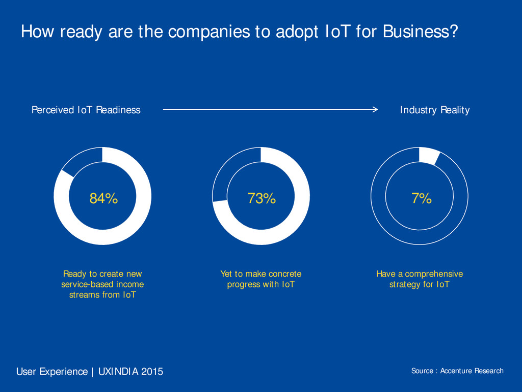 How ready are the companies to adopt IoT for Bu...