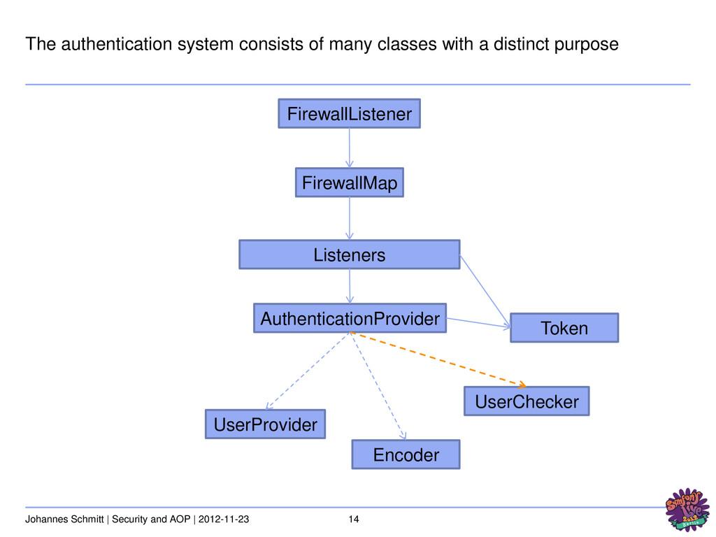14 Johannes Schmitt | Security and AOP | 2012-1...