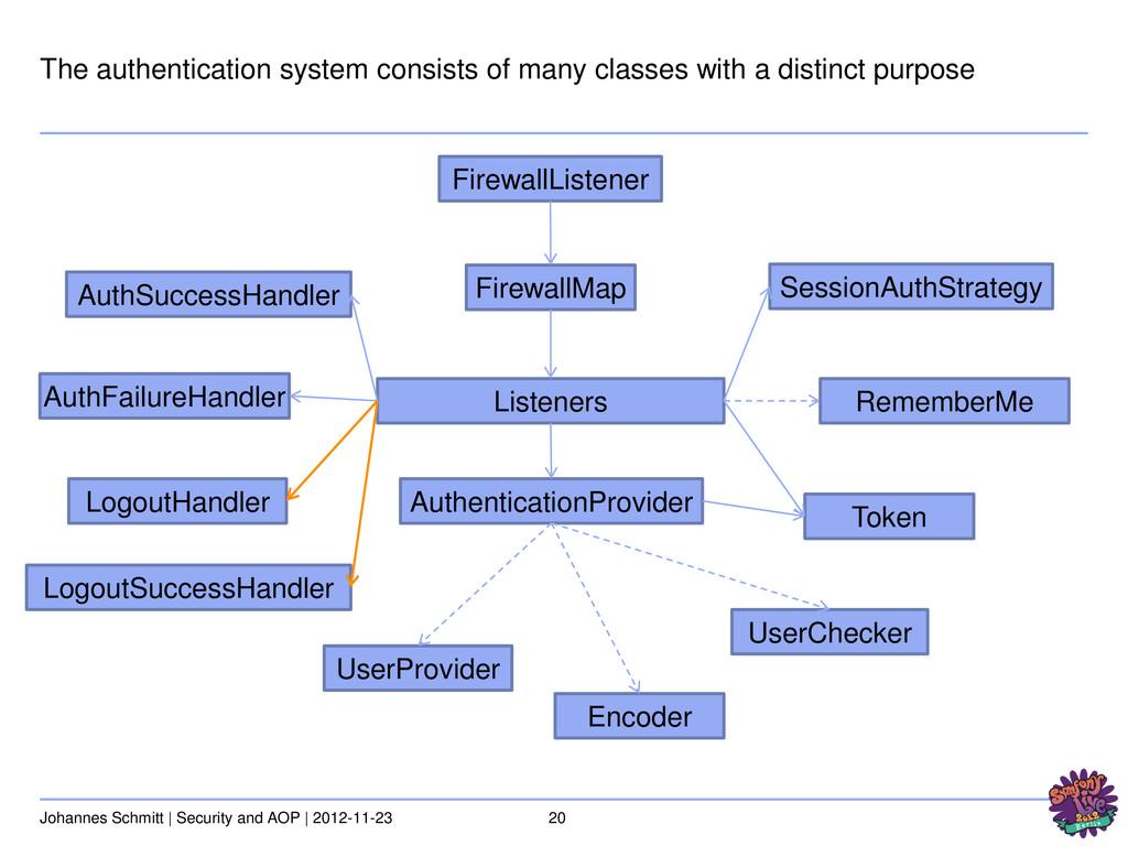20 Johannes Schmitt | Security and AOP | 2012-1...