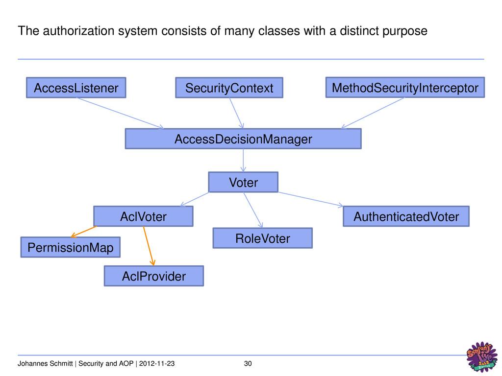 30 Johannes Schmitt | Security and AOP | 2012-1...