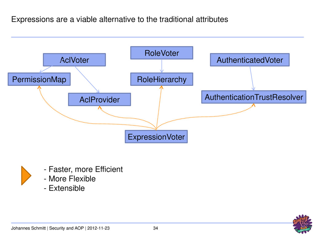 34 Johannes Schmitt | Security and AOP | 2012-1...