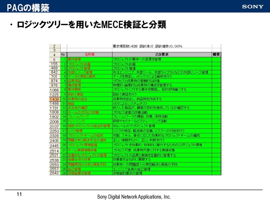PAGの構築 •ロジックツリーを用いたMECE検証と分類 11 Sony Digital Ne...