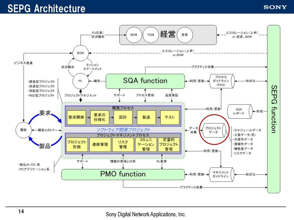 SEPG Architecture 14 Sony Digital Network Appli...