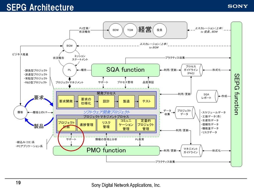 SEPG Architecture 19 Sony Digital Network Appli...