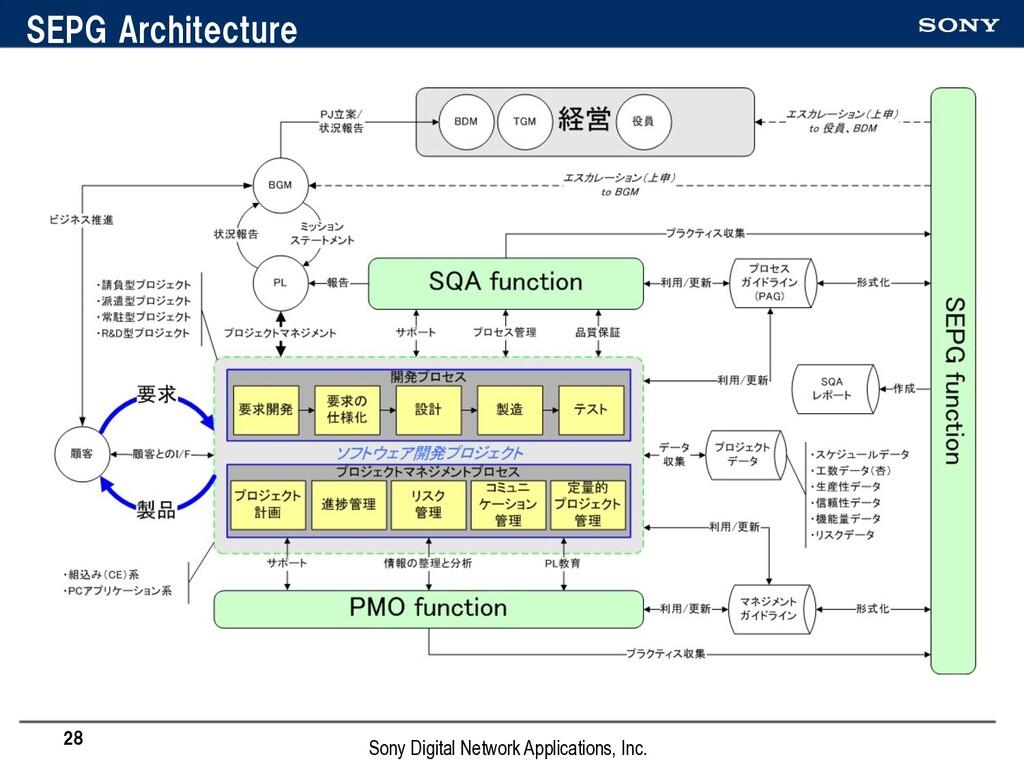SEPG Architecture 28 Sony Digital Network Appli...