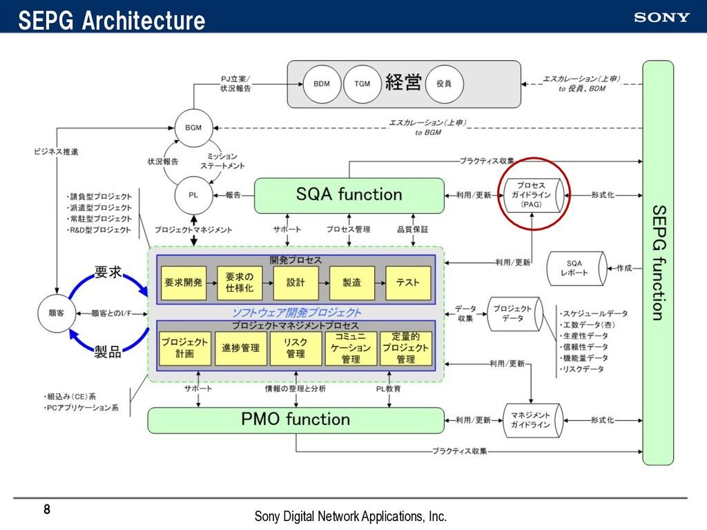 SEPG Architecture 8 Sony Digital Network Applic...