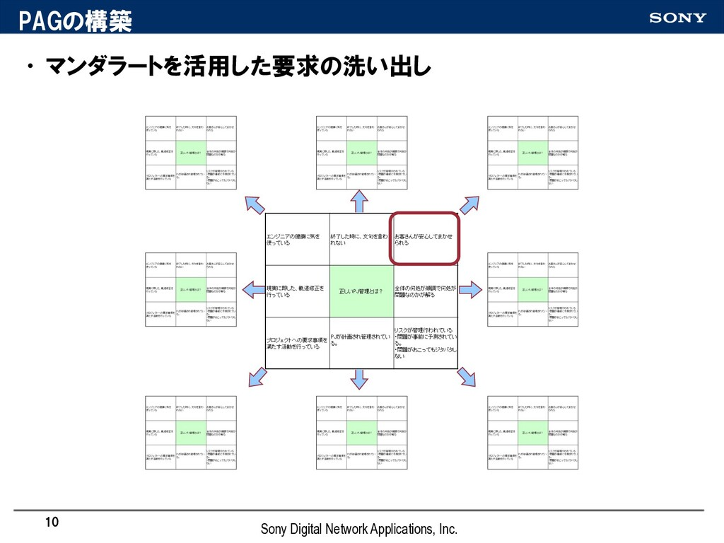 PAGの構築 •マンダラートを活用した要求の洗い出し 10 Sony Digital Netw...