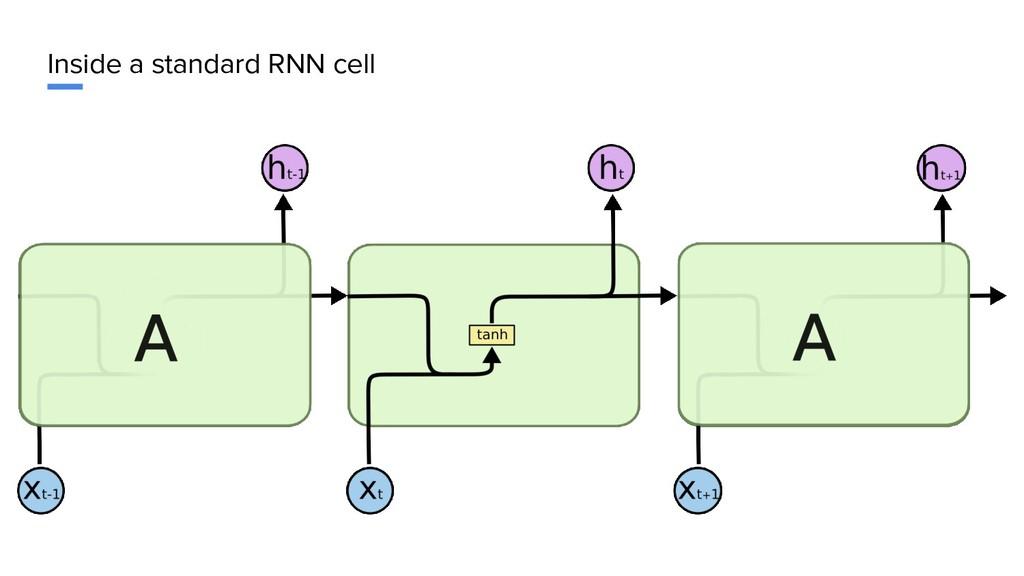 Inside a standard RNN cell