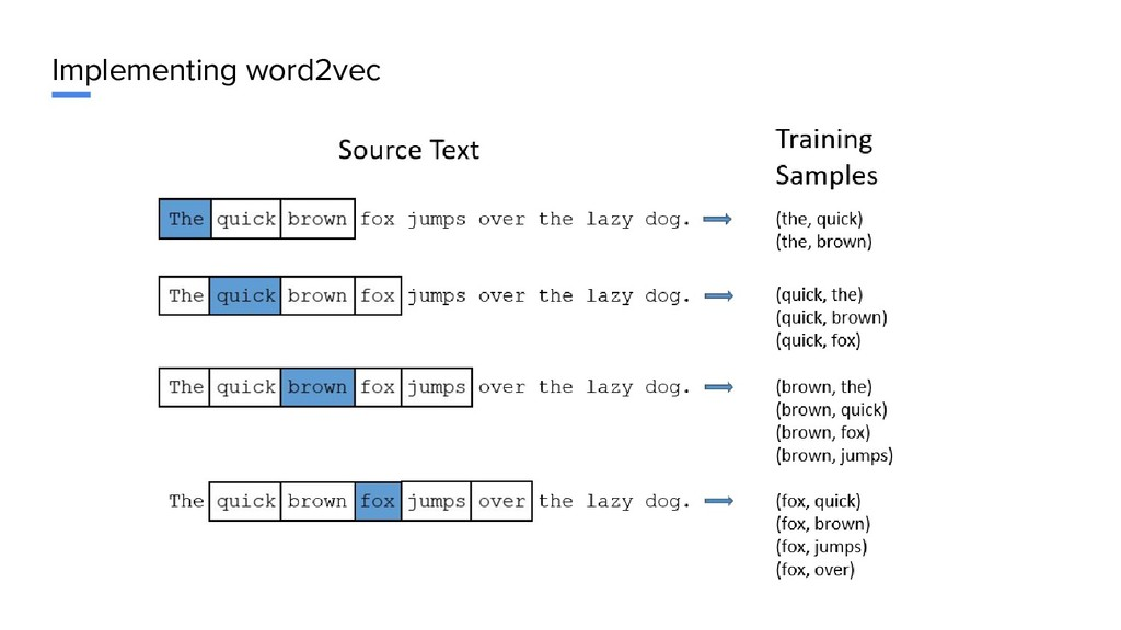 Implementing word2vec