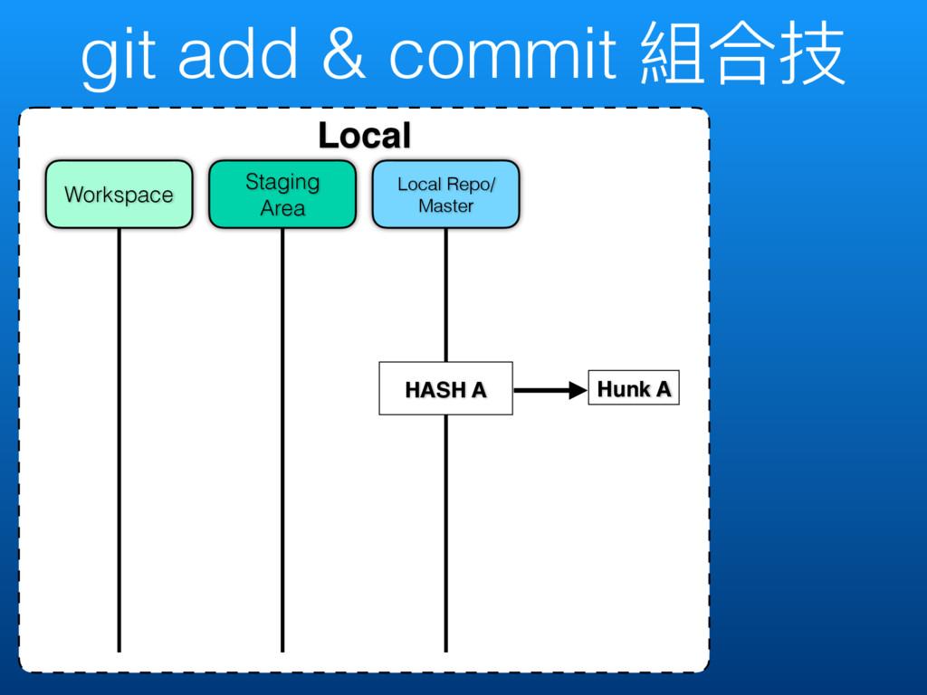 git add & commit 奲ݳದ Local Local Repo/ Master S...
