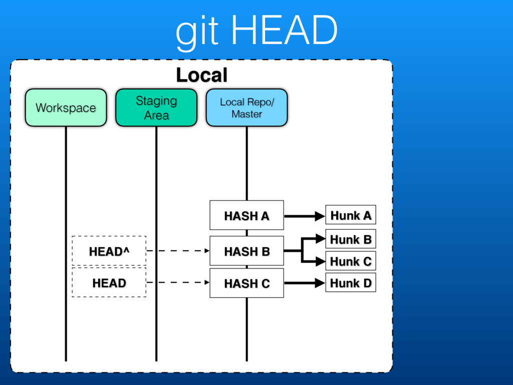 git HEAD Local Local Repo/ Master Staging Area ...