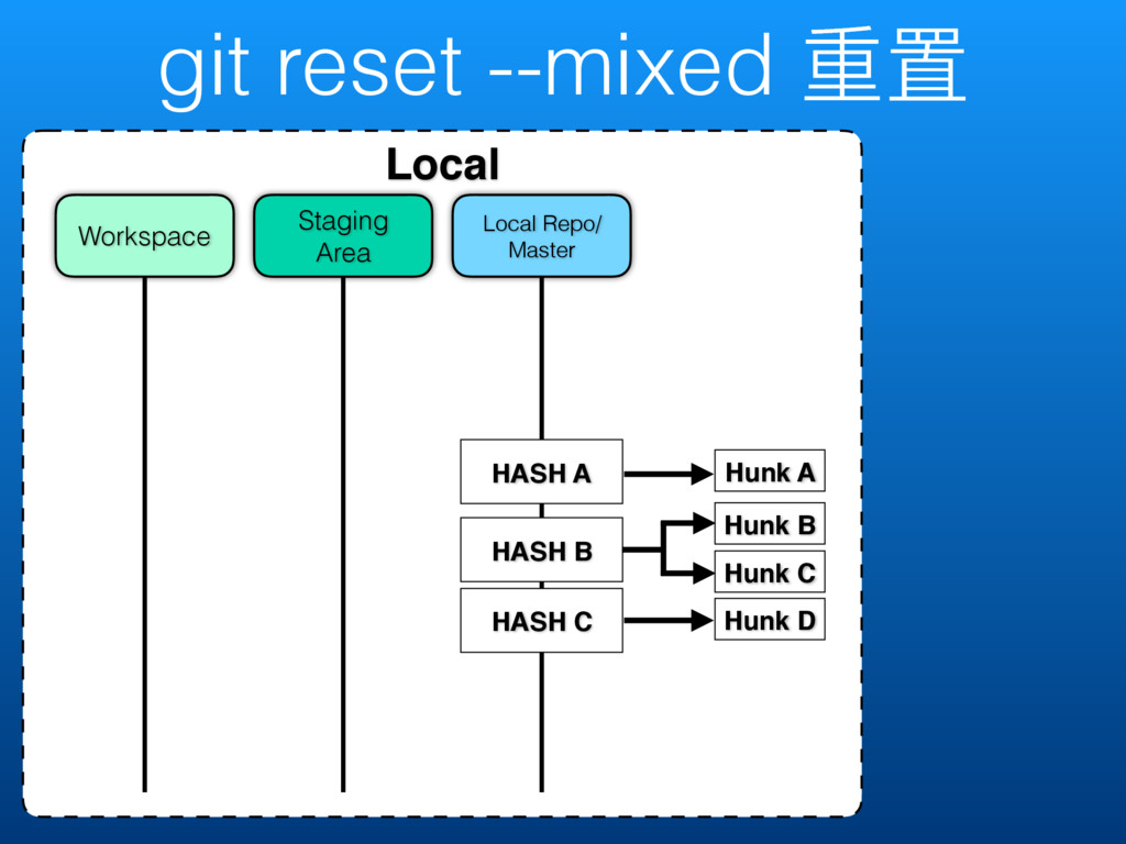 git reset --mixed ᯿ᗝ Local Local Repo/ Master S...