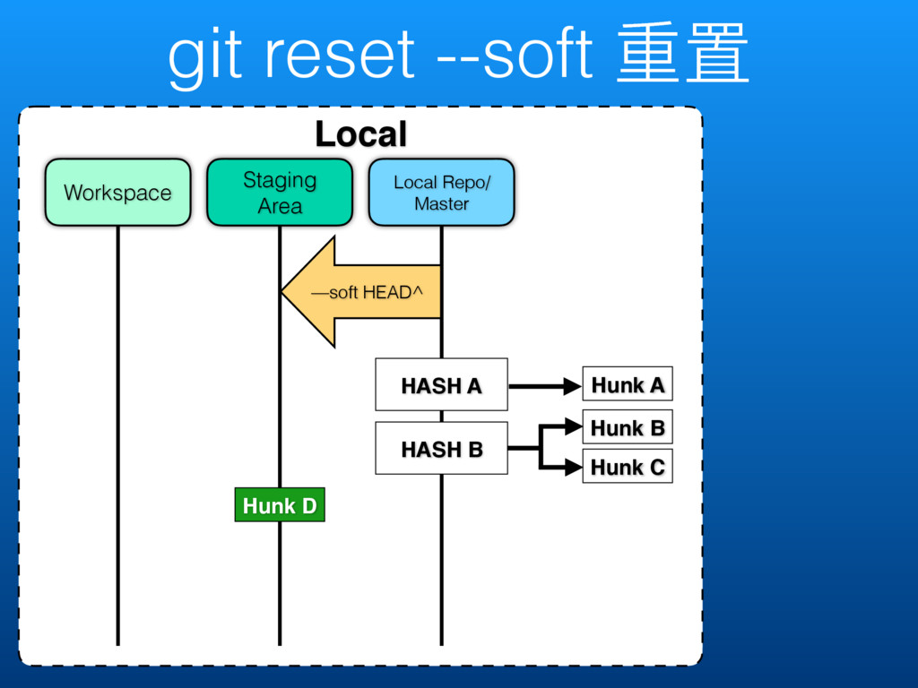 git reset --soft ᯿ᗝ Local Local Repo/ Master St...