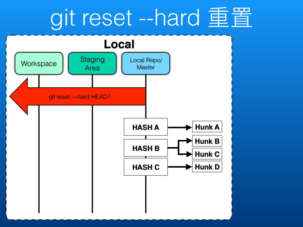 git reset --hard ᯿ᗝ Local Local Repo/ Master St...