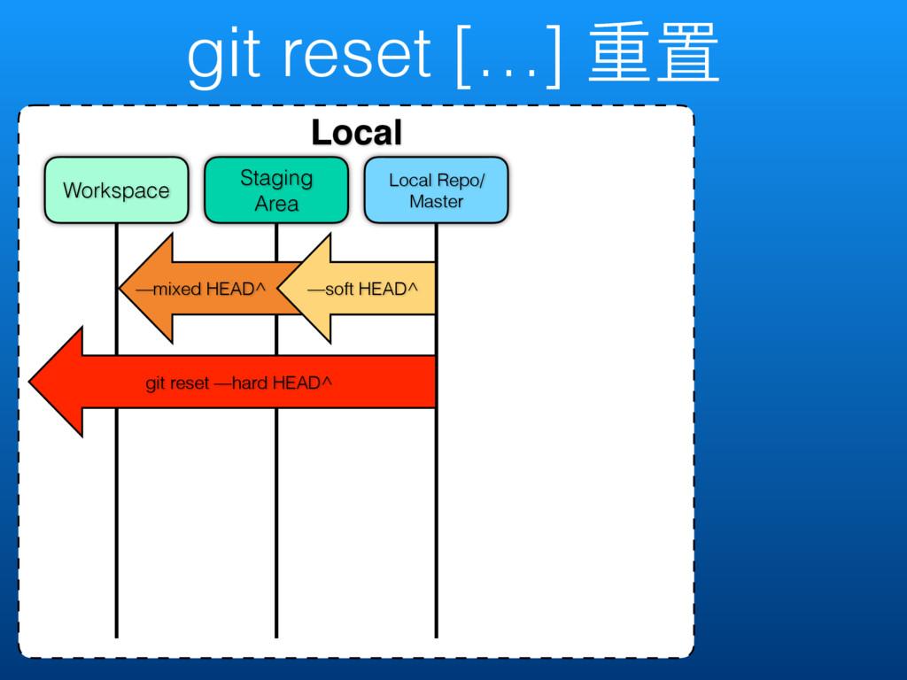 git reset […] ᯿ᗝ Local Local Repo/ Master Stagi...
