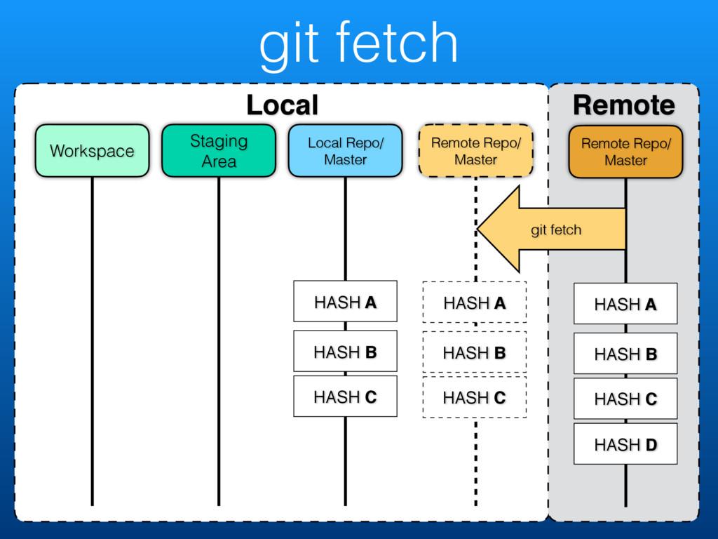 git fetch Local Remote Remote Repo/ Master Remo...