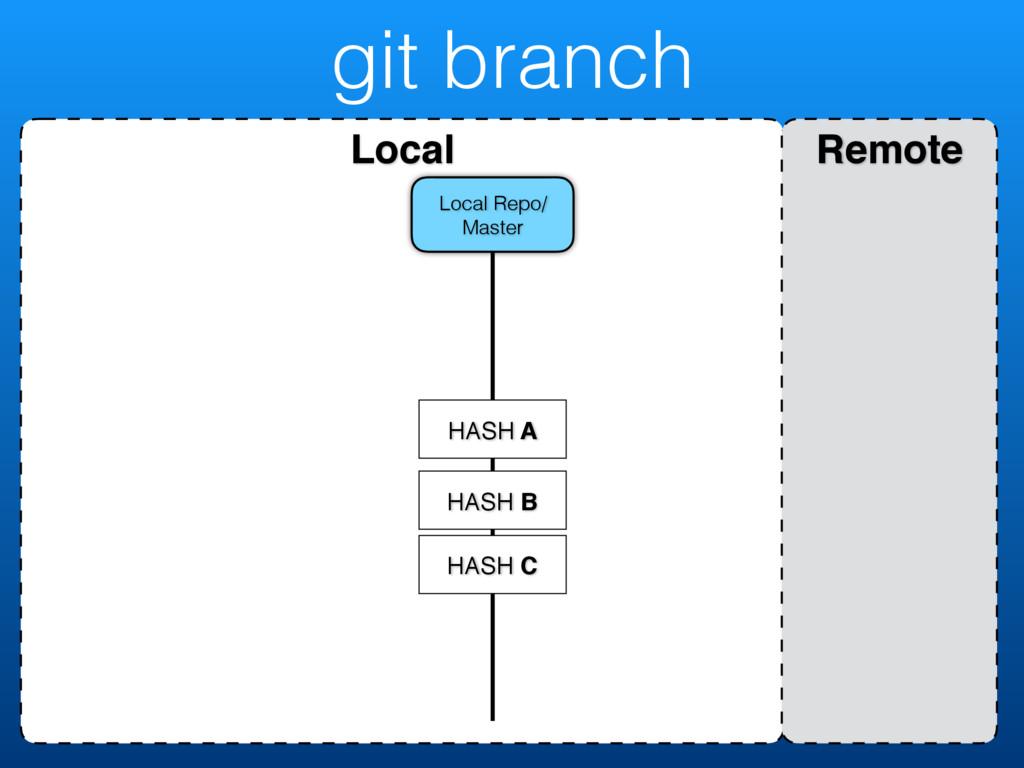 git branch Local Remote Local Repo/ Master HASH...