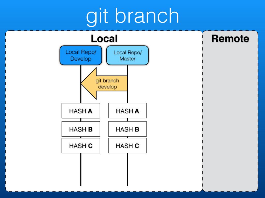 git branch Local Remote Local Repo/ Master Loca...