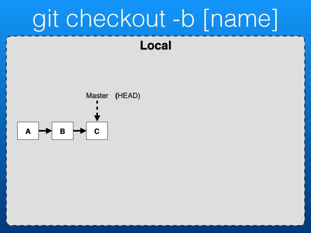 Local git checkout -b [name] A B C Master (HEAD)