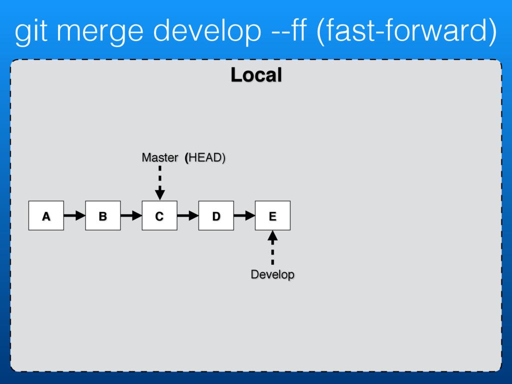 Local git merge develop --ff (fast-forward) A B...