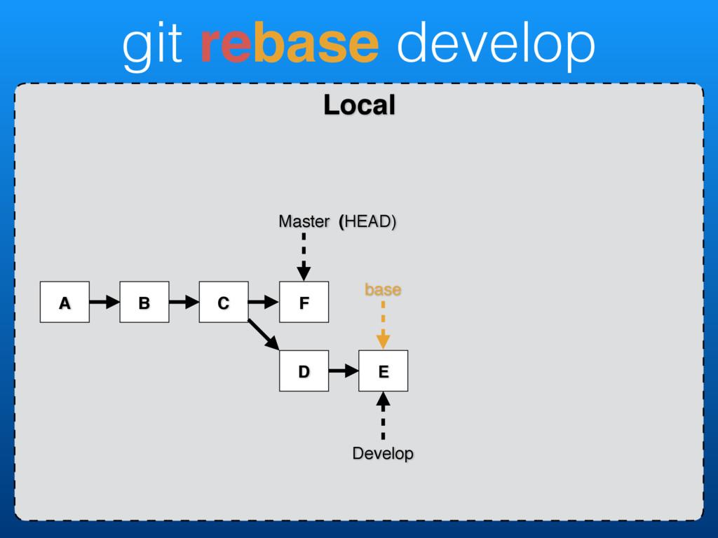 Local base git rebase develop A B C Develop Mas...