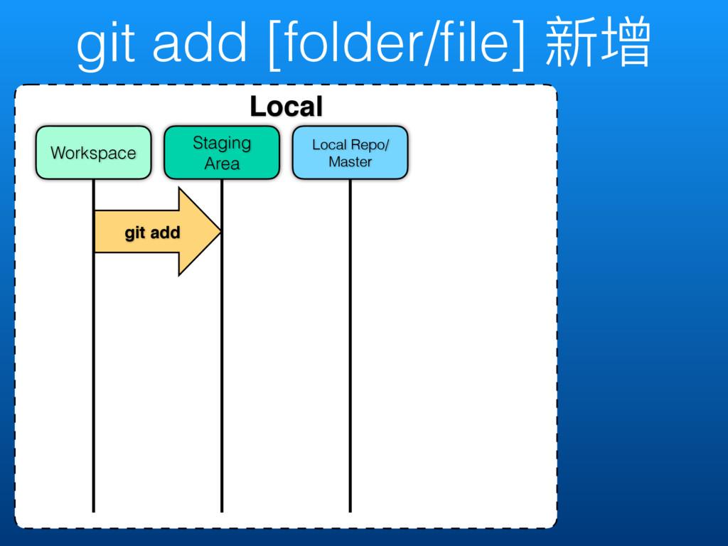git add [folder/file] 碝ी Local Local Repo/ Maste...