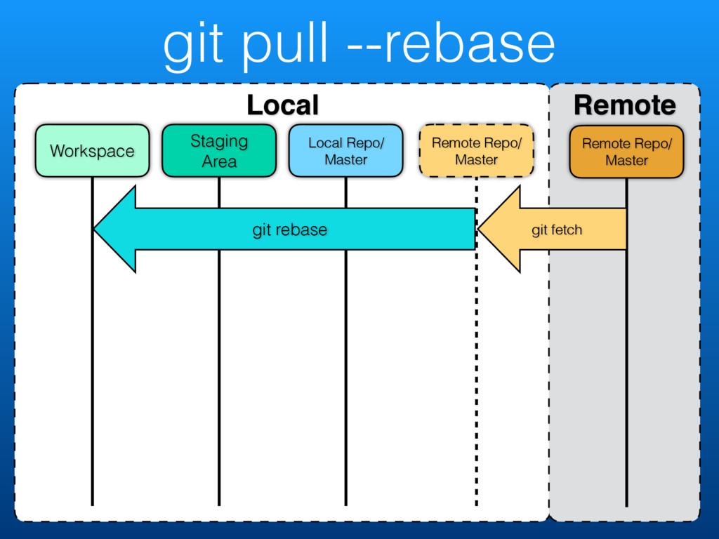 git pull --rebase Local Remote Remote Repo/ Mas...
