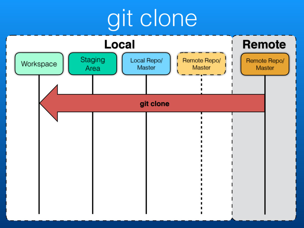 git clone Local Remote Remote Repo/ Master Remo...
