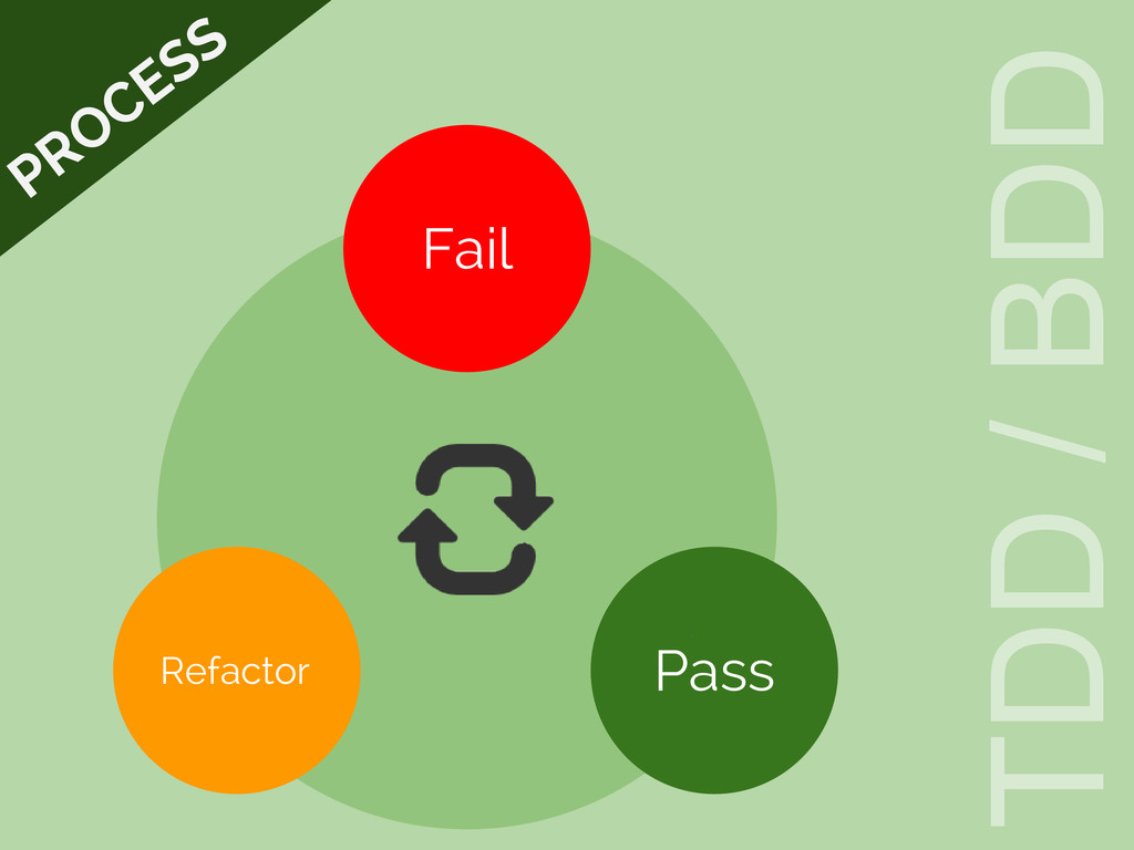 Fail Pass Refactor TDD / BDD PROCESS