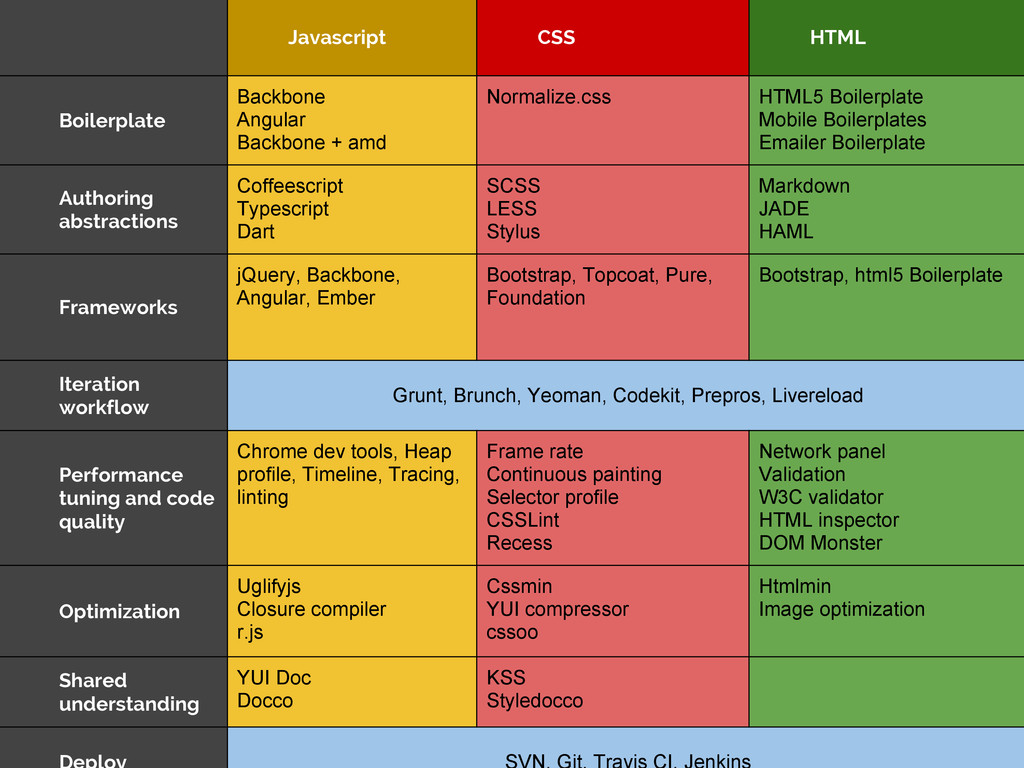 Javascript CSS HTML Boilerplate Backbone Angula...