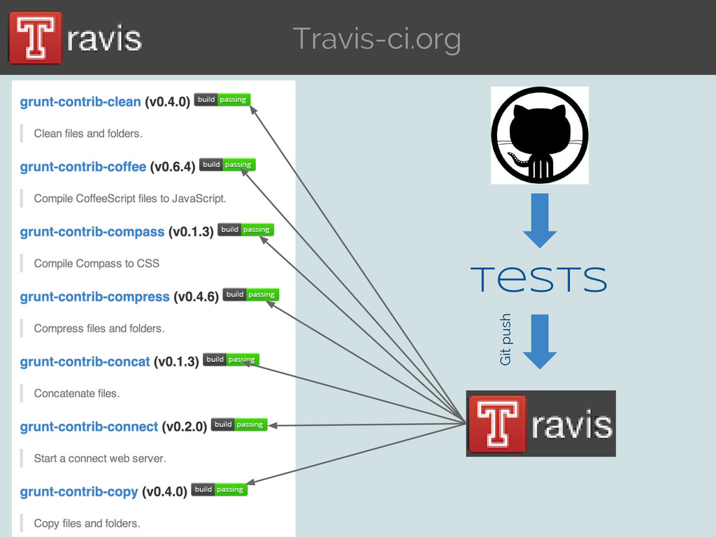 Travis-ci.org Tests Git push