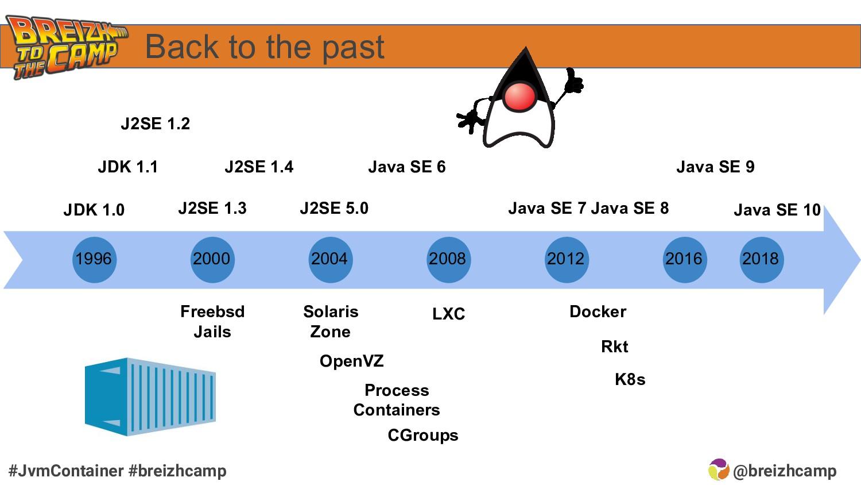 @breizhcamp #JvmContainer #breizhcamp Back to t...