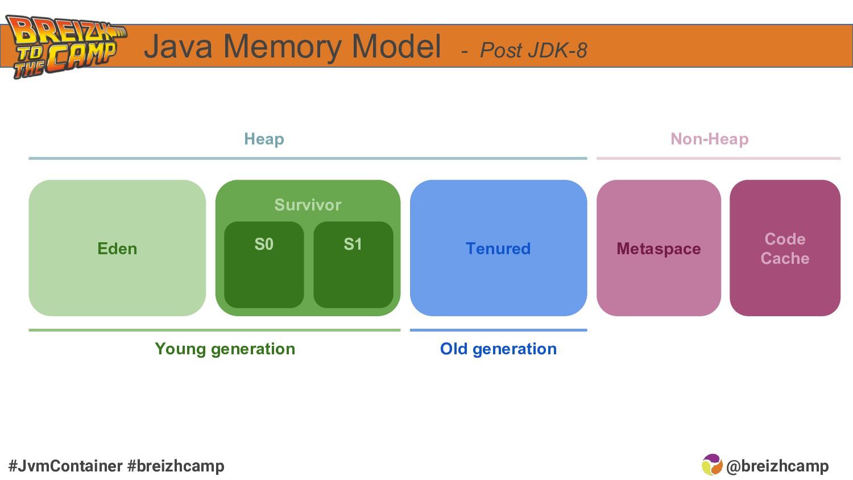 @breizhcamp #JvmContainer #breizhcamp Java Memo...