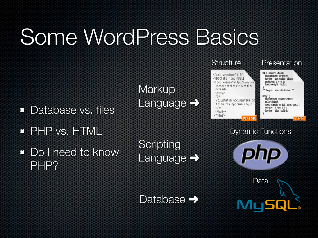Some WordPress Basics Database vs. files PHP vs....
