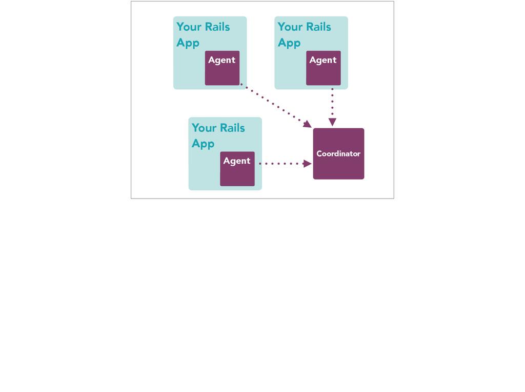 Your Rails App Agent Coordinator Your Rails App...