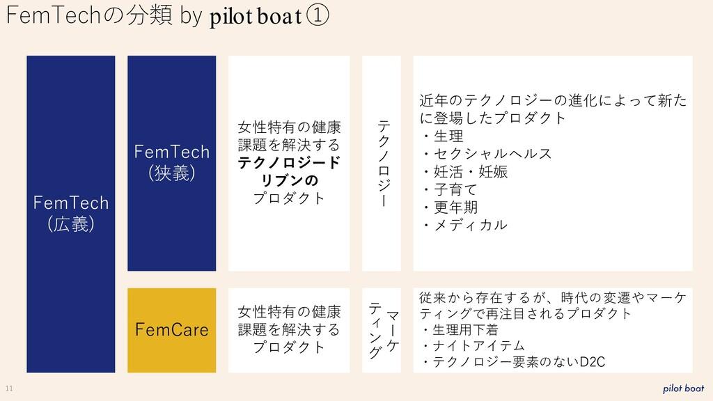 11 FemTechの分類 by pilot boat ① FemTech (広義) FemC...