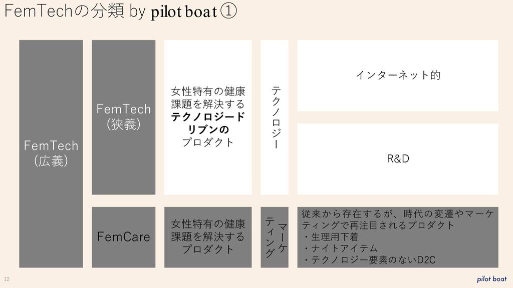12 FemTechの分類 by pilot boat ① FemTech (広義) FemC...