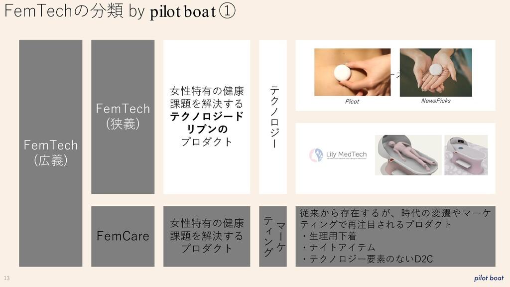 13 FemTechの分類 by pilot boat ① FemTech (広義) FemC...