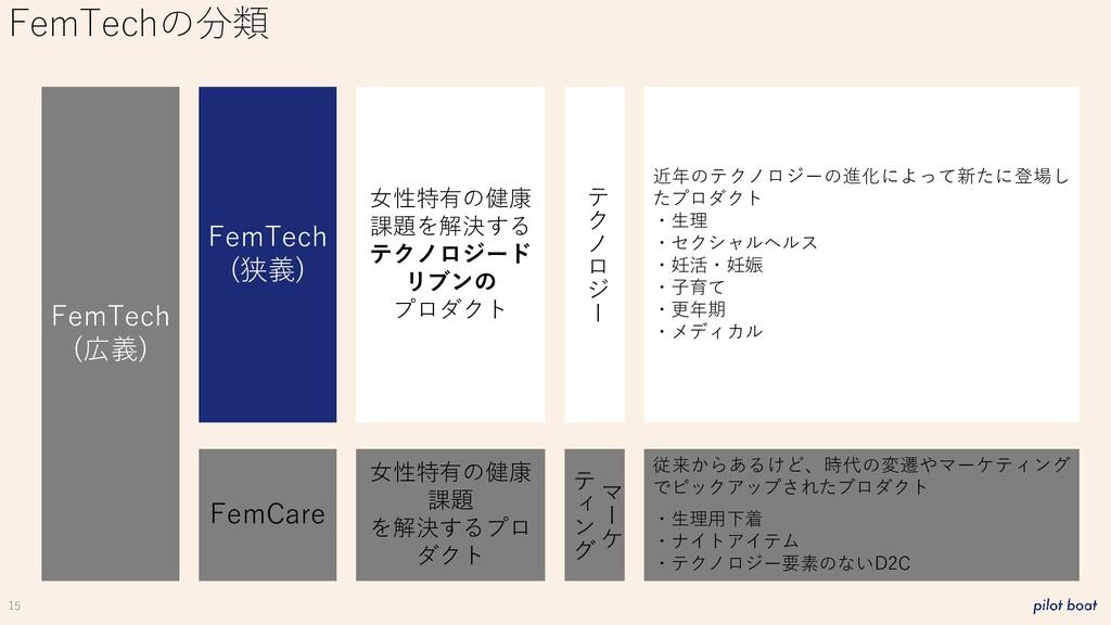 15 FemTechの分類 FemTech (広義) FemCare FemTech (狭義)...