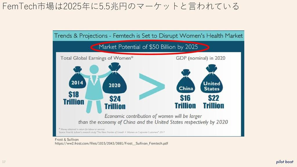 17 FemTech市場は2025年に5.5兆円のマーケットと言われている Frost & S...