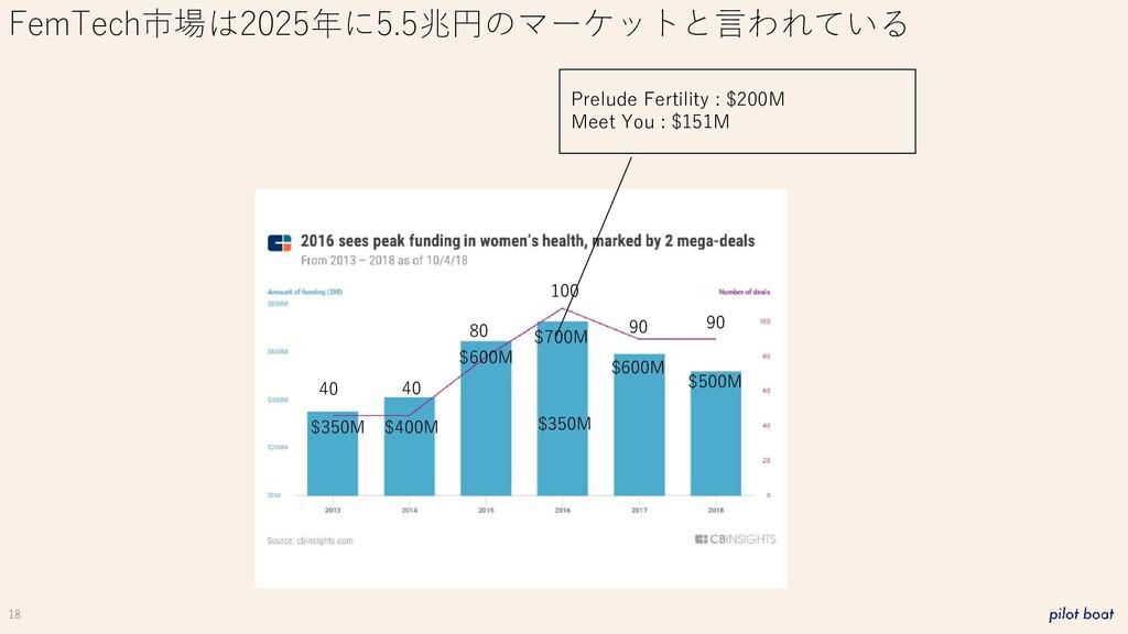 18 FemTech市場は2025年に5.5兆円のマーケットと言われている Prelude F...