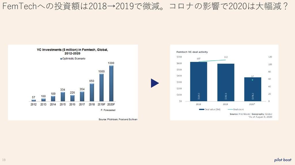 19 FemTechへの投資額は2018→2019で微減。コロナの影響で2020は大幅減?