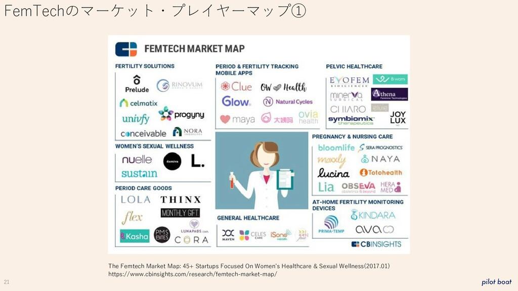 21 FemTechのマーケット・プレイヤーマップ① The Femtech Market M...