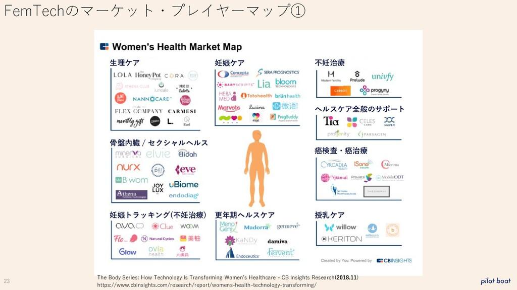 23 FemTechのマーケット・プレイヤーマップ① 生理ケア 妊娠ケア 不妊治療 ヘルスケア...